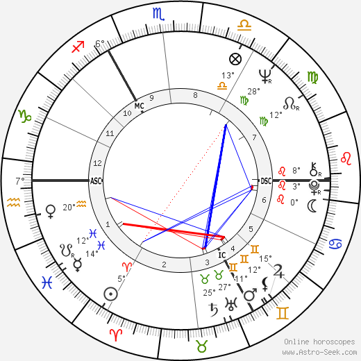 Michael York birth chart, biography, wikipedia 2018, 2019