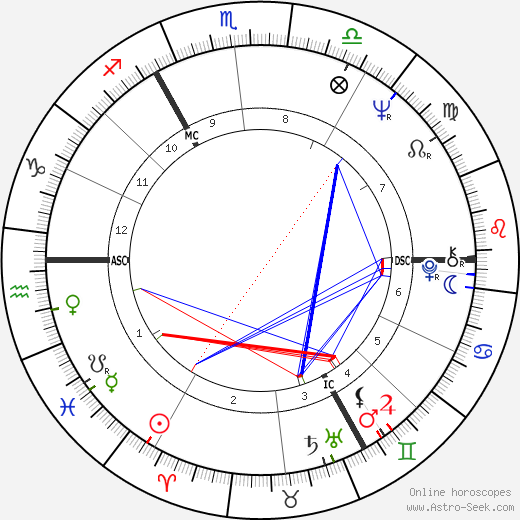 Michael York astro natal birth chart, Michael York horoscope, astrology