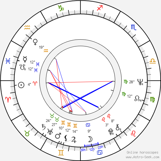 Michal Dočolomanský birth chart, biography, wikipedia 2019, 2020
