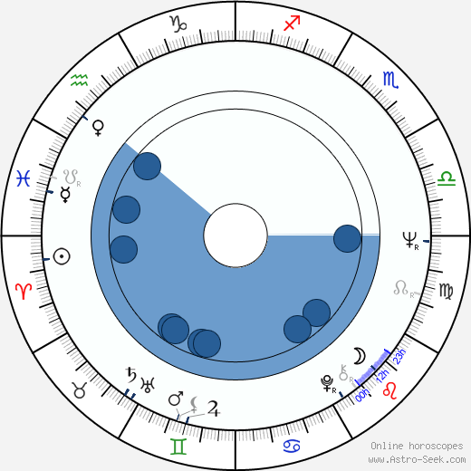 Mike Newell horoscope, astrology, sign, zodiac, date of birth, instagram