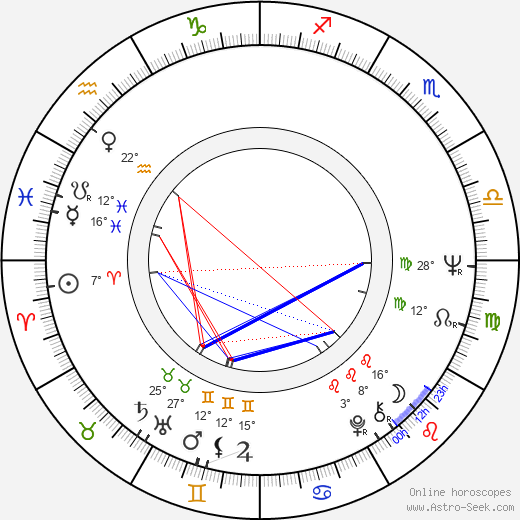 Mike Newell birth chart, biography, wikipedia 2019, 2020