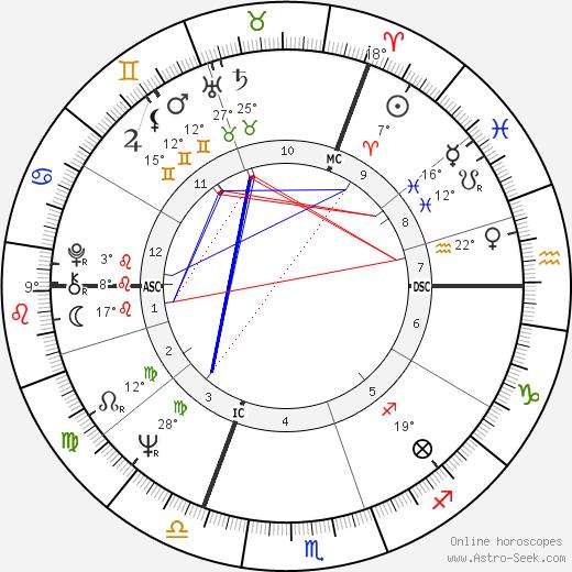 Neil Kinnock birth chart, biography, wikipedia 2019, 2020