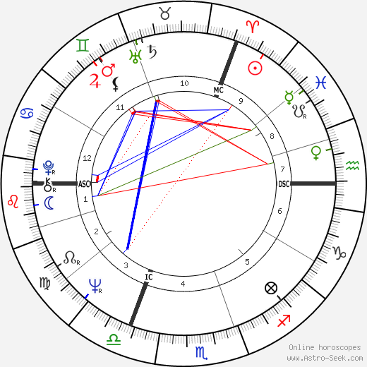 Neil Kinnock birth chart, Neil Kinnock astro natal horoscope, astrology