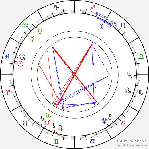 Palito Ortega birth chart, Palito Ortega astro natal horoscope, astrology