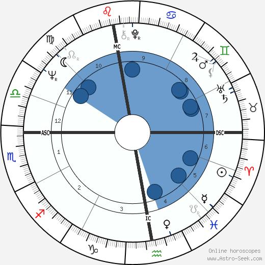 Paule Noëlle wikipedia, horoscope, astrology, instagram