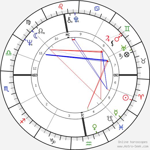 Paule Noëlle день рождения гороскоп, Paule Noëlle Натальная карта онлайн