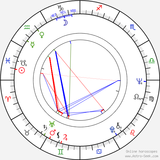 Peter Eyre birth chart, Peter Eyre astro natal horoscope, astrology