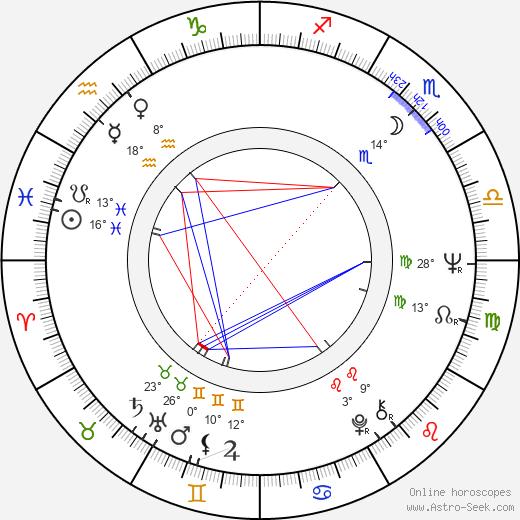 Phil Parmet birth chart, biography, wikipedia 2019, 2020