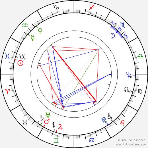 Phil Parmet astro natal birth chart, Phil Parmet horoscope, astrology