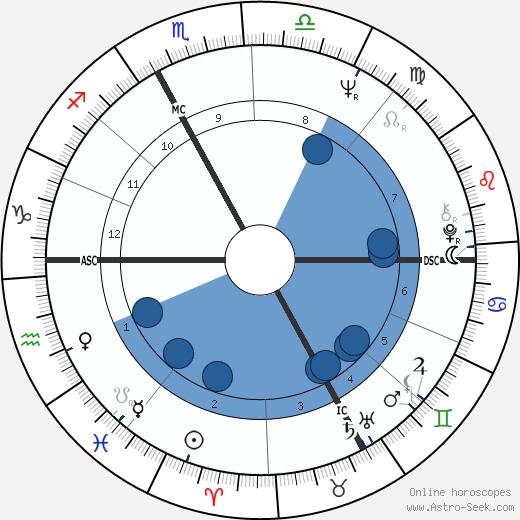 Philippe Granger wikipedia, horoscope, astrology, instagram
