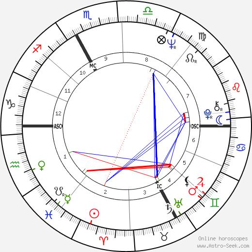Philippe Granger tema natale, oroscopo, Philippe Granger oroscopi gratuiti, astrologia