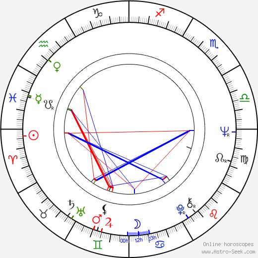 Reisen Ri birth chart, Reisen Ri astro natal horoscope, astrology
