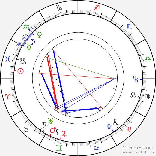 Rita Tushingham astro natal birth chart, Rita Tushingham horoscope, astrology