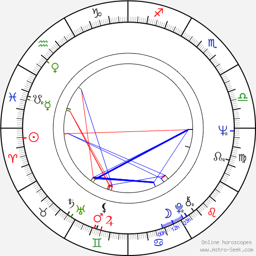 Ronald Bass birth chart, Ronald Bass astro natal horoscope, astrology