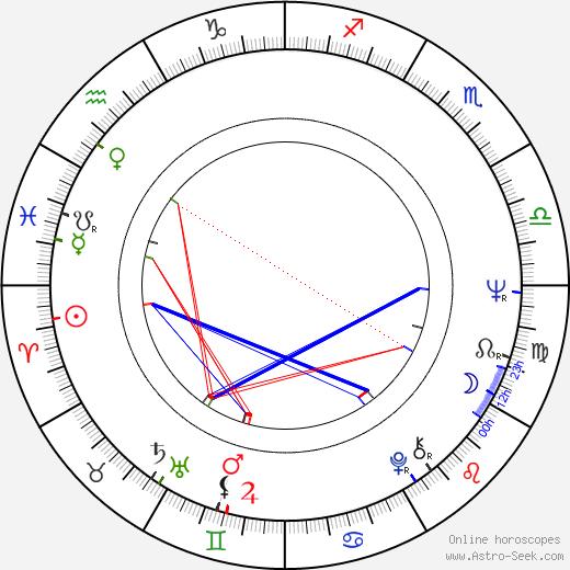 Scott Wilson birth chart, Scott Wilson astro natal horoscope, astrology