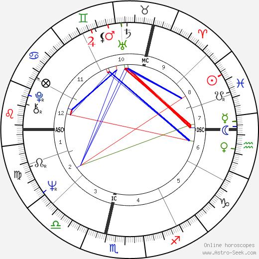 Serge Lutens tema natale, oroscopo, Serge Lutens oroscopi gratuiti, astrologia