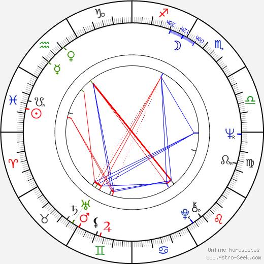 Teresa Velázquez birth chart, Teresa Velázquez astro natal horoscope, astrology