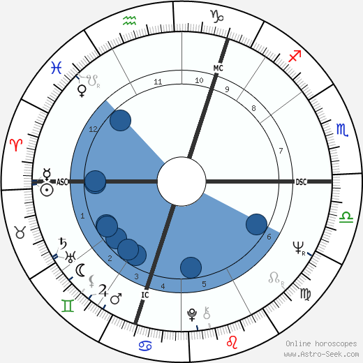 Alan Price wikipedia, horoscope, astrology, instagram
