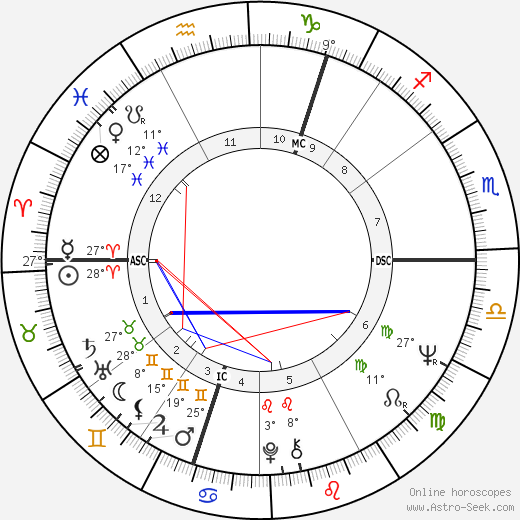 Alan Price birth chart, biography, wikipedia 2018, 2019