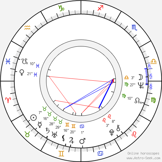 Aleksandar Hrnjakovic birth chart, biography, wikipedia 2019, 2020