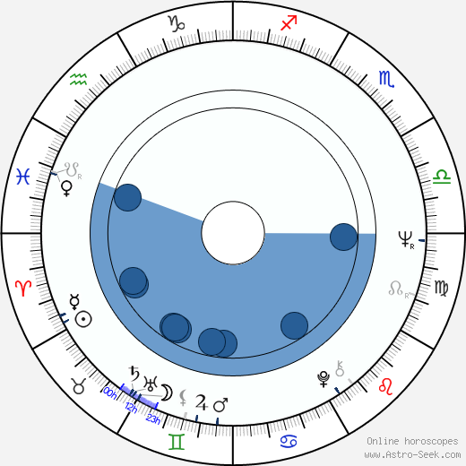 Amin Q. Chaudhri wikipedia, horoscope, astrology, instagram
