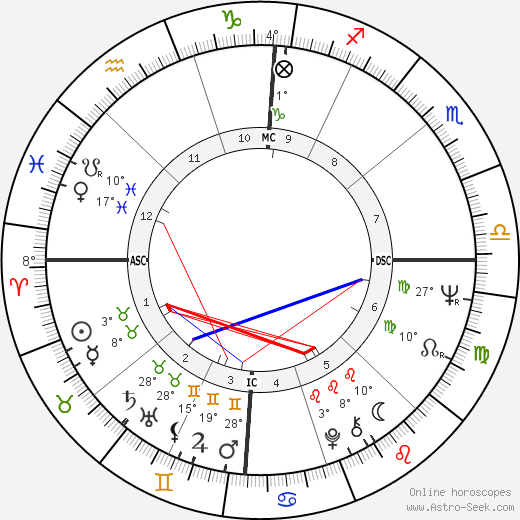Barbra Streisand birth chart, biography, wikipedia 2018, 2019