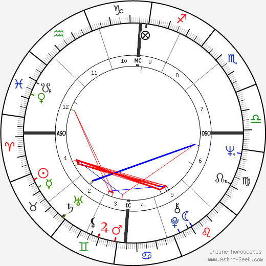 Barbra Streisand astro natal birth chart, Barbra Streisand horoscope, astrology