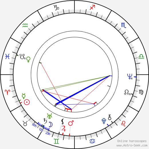 Berthe Granval tema natale, oroscopo, Berthe Granval oroscopi gratuiti, astrologia