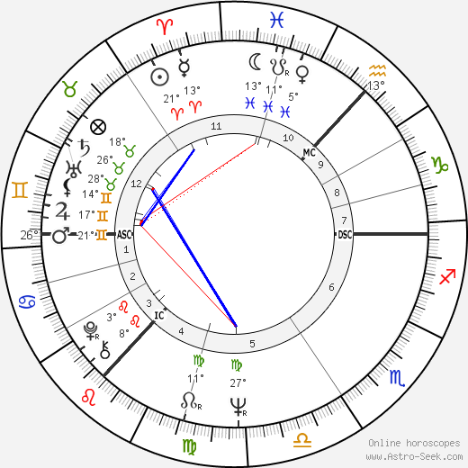 Bill Bryden birth chart, biography, wikipedia 2017, 2018