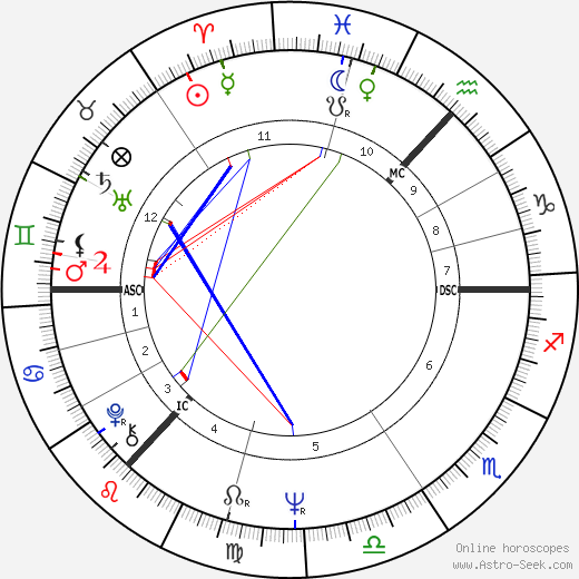 Bill Bryden astro natal birth chart, Bill Bryden horoscope, astrology