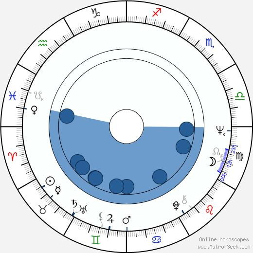 Bobby Rydell wikipedia, horoscope, astrology, instagram