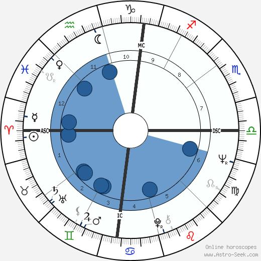 Brandon De Wilde wikipedia, horoscope, astrology, instagram