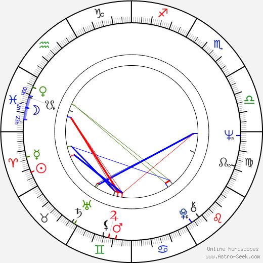 Carlos Alberto Reutemann tema natale, oroscopo, Carlos Alberto Reutemann oroscopi gratuiti, astrologia
