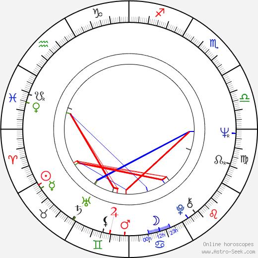 Christian Fourcade день рождения гороскоп, Christian Fourcade Натальная карта онлайн