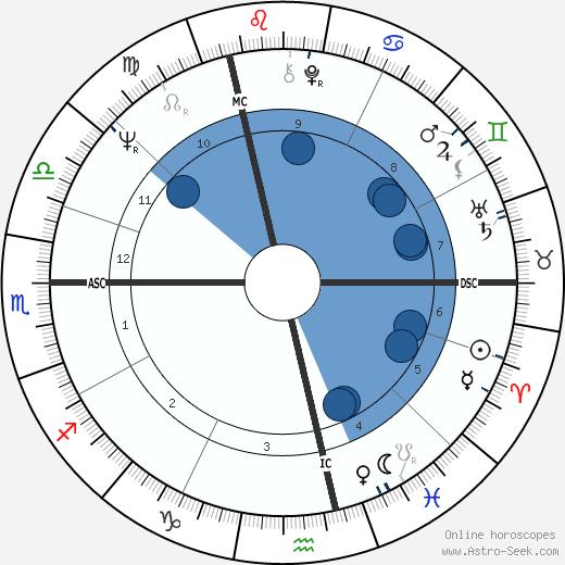 Christopher Harbonville wikipedia, horoscope, astrology, instagram