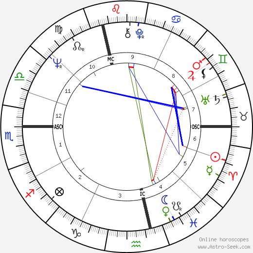 Christopher Harbonville tema natale, oroscopo, Christopher Harbonville oroscopi gratuiti, astrologia
