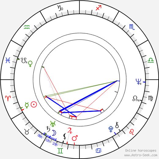 Чарльз Тейлор Chuck Taylor день рождения гороскоп, Chuck Taylor Натальная карта онлайн