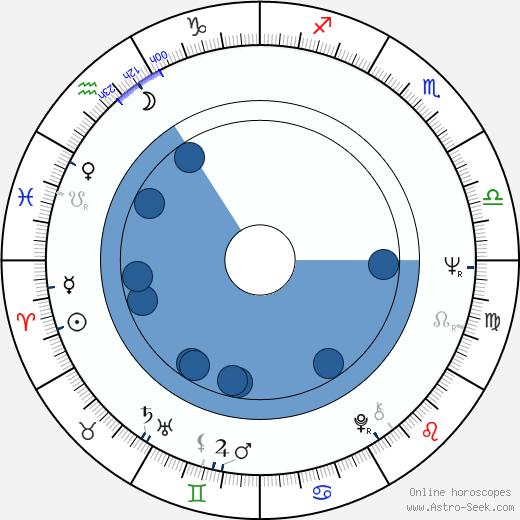 Claude Brécourt wikipedia, horoscope, astrology, instagram