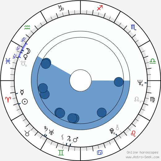 Damien Thomas wikipedia, horoscope, astrology, instagram