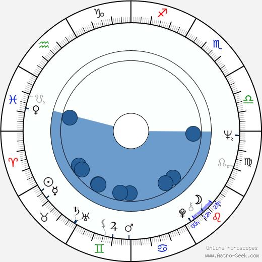 Ed Bianchi wikipedia, horoscope, astrology, instagram