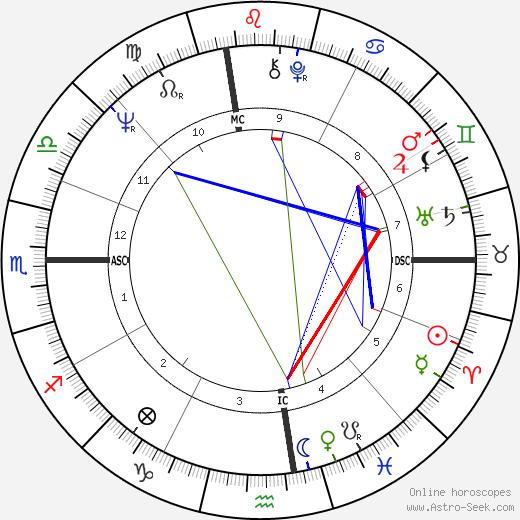 Emma Jane Stockton день рождения гороскоп, Emma Jane Stockton Натальная карта онлайн