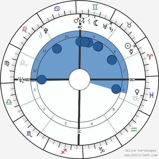Frank Elstner wikipedia, horoscope, astrology, instagram