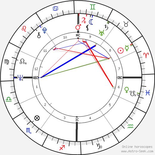 Frank Elstner astro natal birth chart, Frank Elstner horoscope, astrology