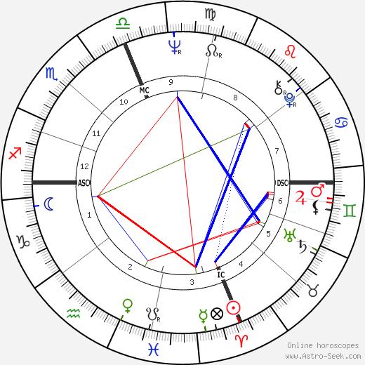 Garry Armstrong tema natale, oroscopo, Garry Armstrong oroscopi gratuiti, astrologia
