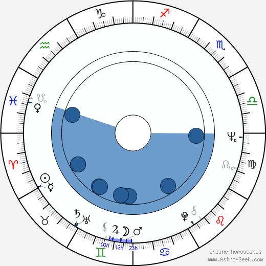 Isabel Bauza wikipedia, horoscope, astrology, instagram