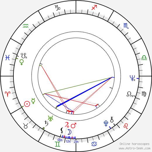 Isabel Bauza birth chart, Isabel Bauza astro natal horoscope, astrology