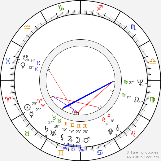 Ishu Patel birth chart, biography, wikipedia 2019, 2020