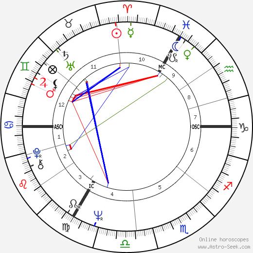 Jan Emiel Daele tema natale, oroscopo, Jan Emiel Daele oroscopi gratuiti, astrologia