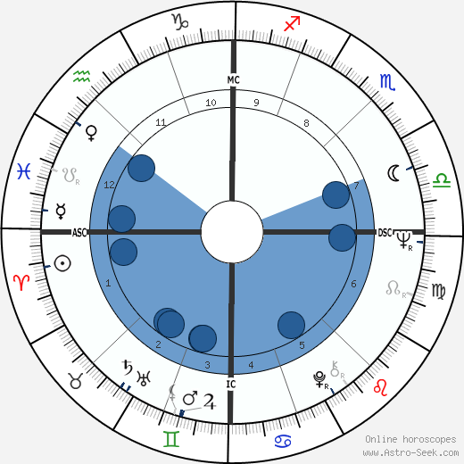 Jean Noel Jeanneney wikipedia, horoscope, astrology, instagram