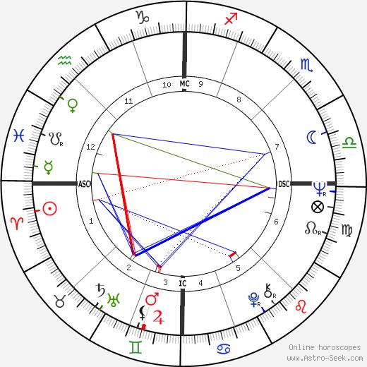 Jean Noel Jeanneney день рождения гороскоп, Jean Noel Jeanneney Натальная карта онлайн